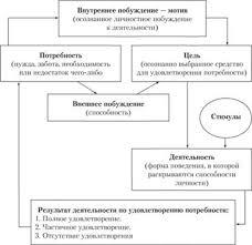 Управление мотивацией и стимулированием трудового поведения  Процесс мотивации персонала