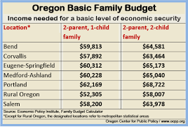 Sample Of Family Budget Basic Family Budget Calculator Oregon Center For Public Policy