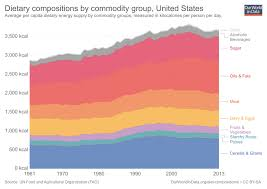 Diet Compositions Our World In Data