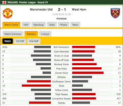 The forward collided with ogbonna after. Manchester United 2 1 West Ham Post Match Stats Reddevils