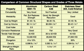 Aluminum Stands Tall As A Structural Metal Part 1