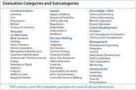 Employee Evaluation and Selection Employee evaluation and selection catagories