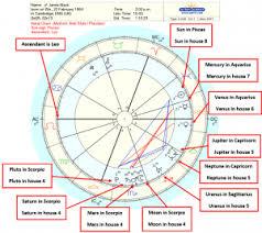 Astrology Birth Chart Interpretation A Step By Step Guide