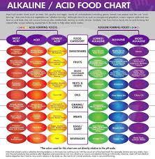 Acid Alkaline Chart Acid Alkaline Food Chart Pdf Www Bedowntowndaytona Com