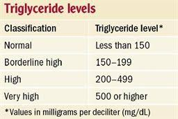 Triglycerides Level Chart By Age And Height And Weight Pin On Heart Health