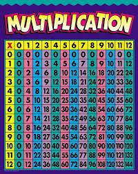 Pin By Maggie Eisenbarth On Bulletin Boards Multiplication