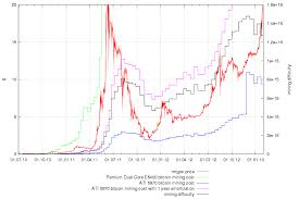 Some Interesting Bitcoin And Litecoin Charts