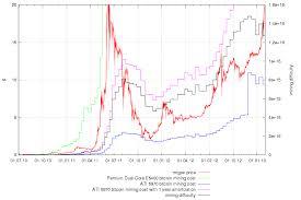 Litecoin Graph Chart Some Interesting Bitcoin And Litecoin Charts