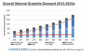 Graphite Bar Chart Lomiko Metals Raises 1 2 Million As Graphite Demand Moves