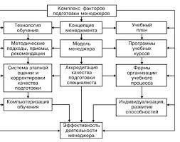 Реферат Менеджмент в России Важная роль в развитии научной организации труда и управления в СССР принадлежит видному экономистуО А Ерманскому который внес значительный вклад