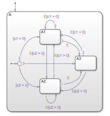 Inner Transitions Matlab Simulink