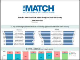 Charting The Match Home The Match National Resident Matching Program