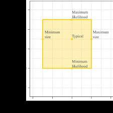 Hazard Chart Example Hazard Chart Summarizing Avalanche Hazard Conditions