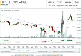 Ripple Exchange Chart Ripple Market Report Xrp Btc Up 1 10 On The Week