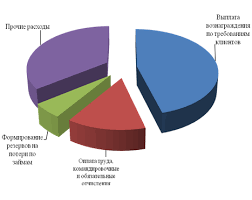 Дипломная работа Аккредитивная форма расчётов сущность виды и  На рисунке 8 покажем структуру расходов АО Евразийский Банк за 2010 год