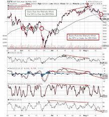 The Keystone Speculator Spx 60 Minute Chart 200 Ema Cross