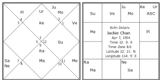 Jackie Chan Birth Chart Jackie Chan Birth Chart Jackie Chan Kundli Horoscope By