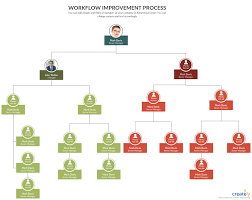 7 Step Guide To Improve Workflows And Boost Office Productivity