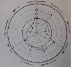 Radar Chart Tableau Radar Love Create Radar Charts In Tableau With Dashboard