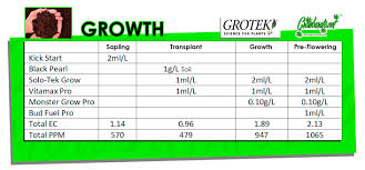 Cannabis Fertilizer Chart How To Use The Grotek Feeding Schedule Find Out Here