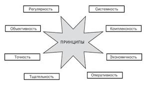 Курсовая работа Эффективность количественных и качественных  1 1 Понятие цели и задачи маркетинговых исследований