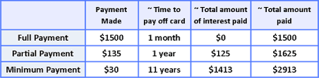 Minimum Credit Card Payment Welcome To The Credit Card Consumerjungle