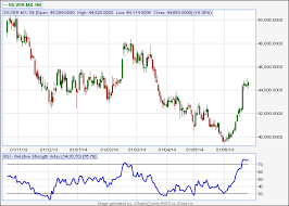 Vfmdirect In Commodity Charts