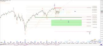 U S Equity Markets Forthcoming 25 Correction Part 3