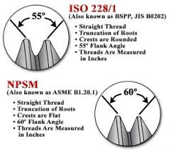 U S And International Threaded Connection Standards