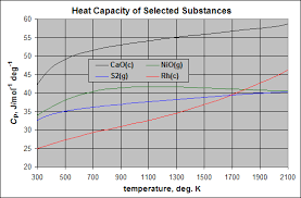 Thermodynamic Databases For Pure Substances Wikipedia