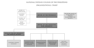 Organizational Structure National Defense College Of The