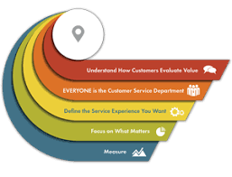 Define Customer Service Make Customer Service Work For You