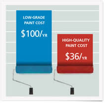 Sherwin Williams Paint Quality Chart Sherwin Williams