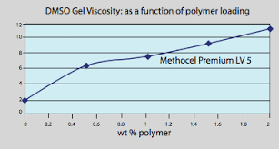 Dmso Solubility Data Gaylord Chemical