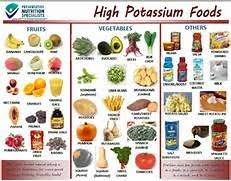 Potassium Rich Foods Chart Printable Similiar Low Potassium Food List Printable Keywords Low