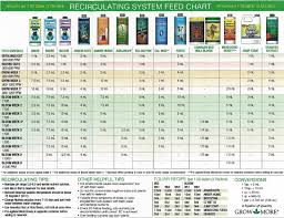 Cutting Edge Feeding Chart Autoflower Dwc Feeding Schedule Proper Hesi Feeding Chart