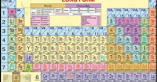 Student's Helping World: What is Modern Periodic Table.
