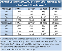 Term Life Insurance Rate Chart By Age Awesome Northwestern Mutual Gorgeous Northwestern Mutual Life Insurance Quote