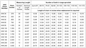 Drive Chain Size Chart Chain Measurement Hkk Chain