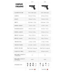 Handgun Showdown Round 3 Glock 17 Vs Glock 34