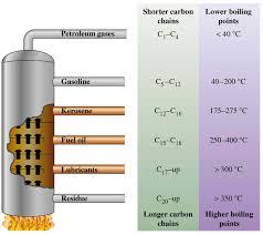 Basic Steps To Fractional Distillation Understanding