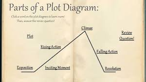 Parts Of A Plot Diagram Plot Diagram English Grade 10 Ms Masy Tincher Click The