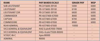 Indian Air Force Salary Chart Air Force Pilot Salary Chart In India Www