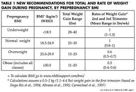 Weight Gain During Pregnancy Chart In Kg Pin On Physical Activity And Exercise