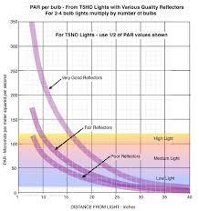 Led Light Distance Chart 90 Litre 18 Inch Tall Lighting Uk Aquatic Plant Society