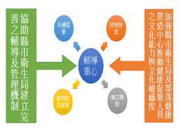 部落健康營造輔導中心在做什麼 台灣原