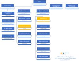 Student Life Org Chart Organization Chart Professional Staff