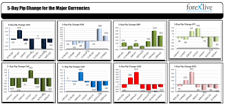 What Were The Strongest Weakest Currencies This Week
