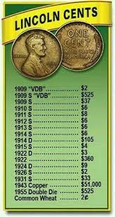 Penny Chart Pin By Deborah Felix On Why Didnt I Think Of That Coins