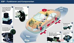 Как работает электронная система контроля курсовой устойчивости  Как работает электронная система контроля курсовой устойчивости автомобиля esc esp